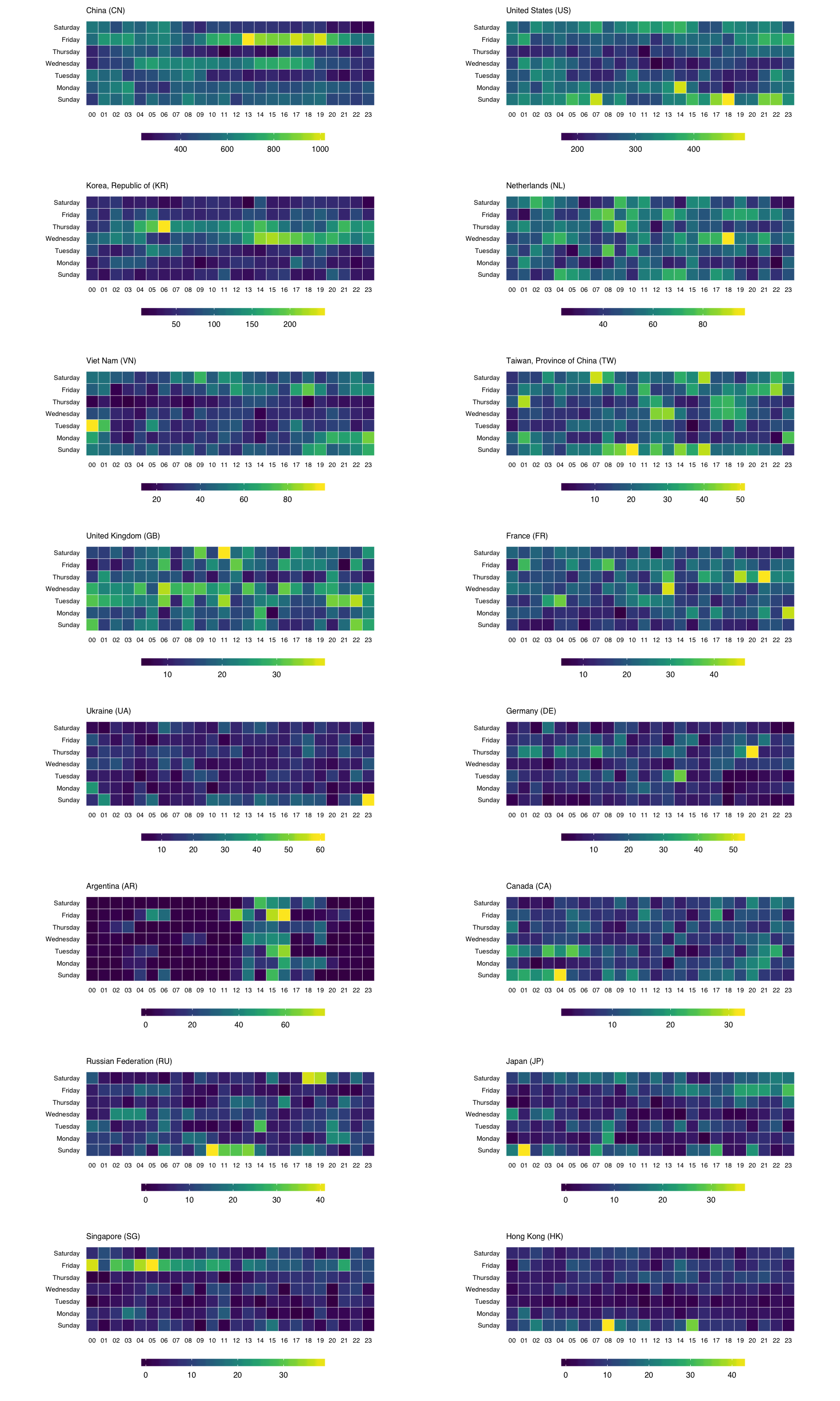 Making Faceted Heatmaps with ggplot2 | R-bloggers
