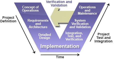 metricon verification versus validation rud is