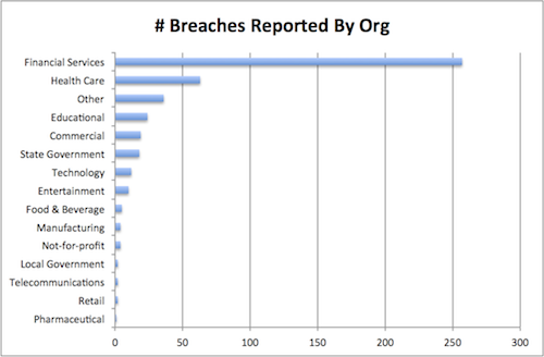 Number Of Breached By Org