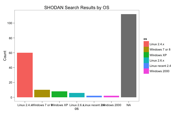 SHODAN API in R (With Examples)