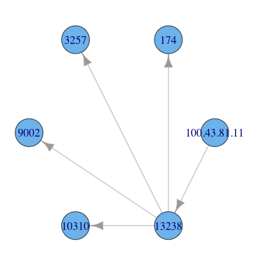 Retrieve IP ASN & BGP Peer Info With R
