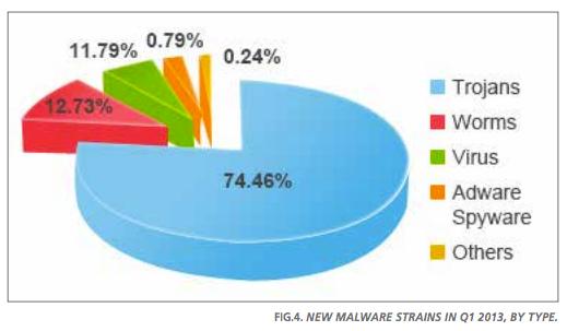 Panda Labs Q1 2013 Report Fig 5 (Orig)
