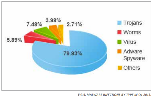 Fig 4: New malware strains In Q1 2013, by Type (orig)