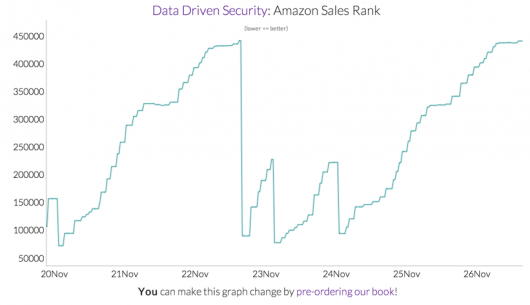 Data_Driven_Security___Amazon_Sales_Rank_Tracker