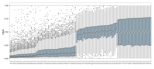 "R version of ""An exploratory technique for visualizing the distributions of 100 variables:"""