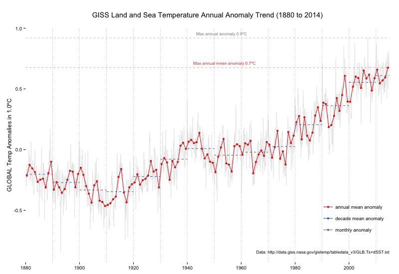 NASA GISS's Annual Global Temperature Anomaly Trends (dplyr/ggplot version)