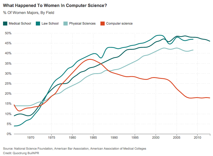 When_Women_Stopped_Coding___Planet_Money___NPR