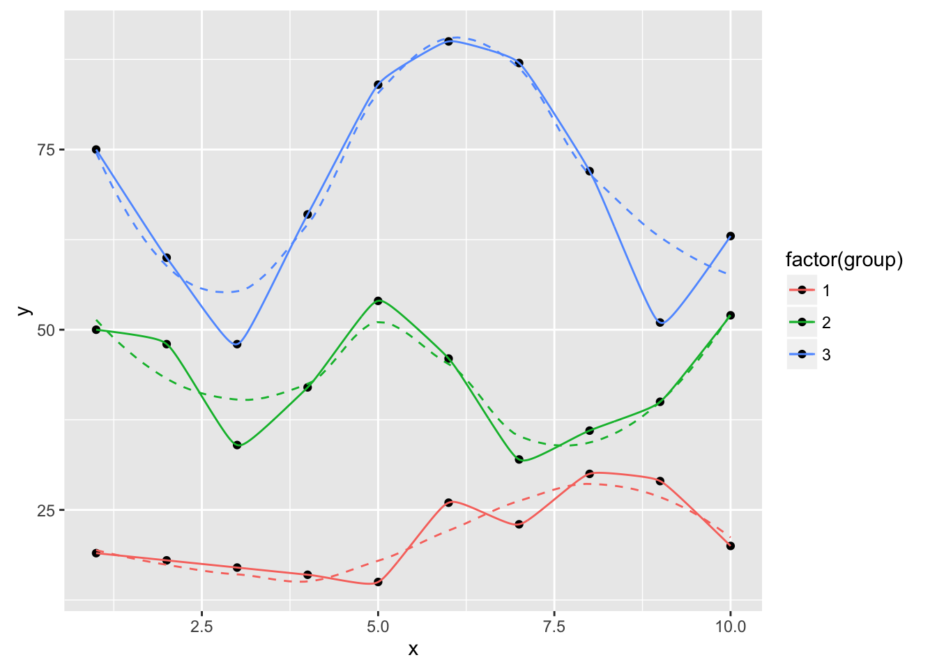Roll Your Own Stats and Geoms in ggplot2 (Part 1: Splines!)