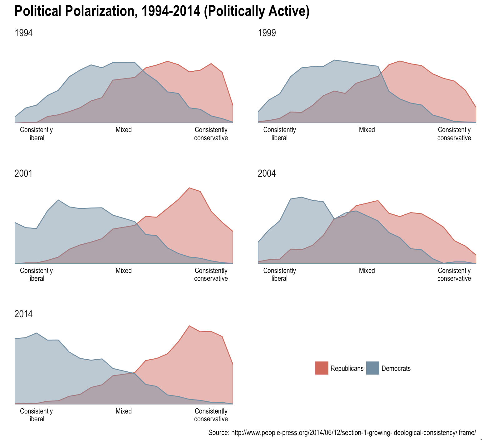 Bridging The Political Polygons Gap with ggplot2