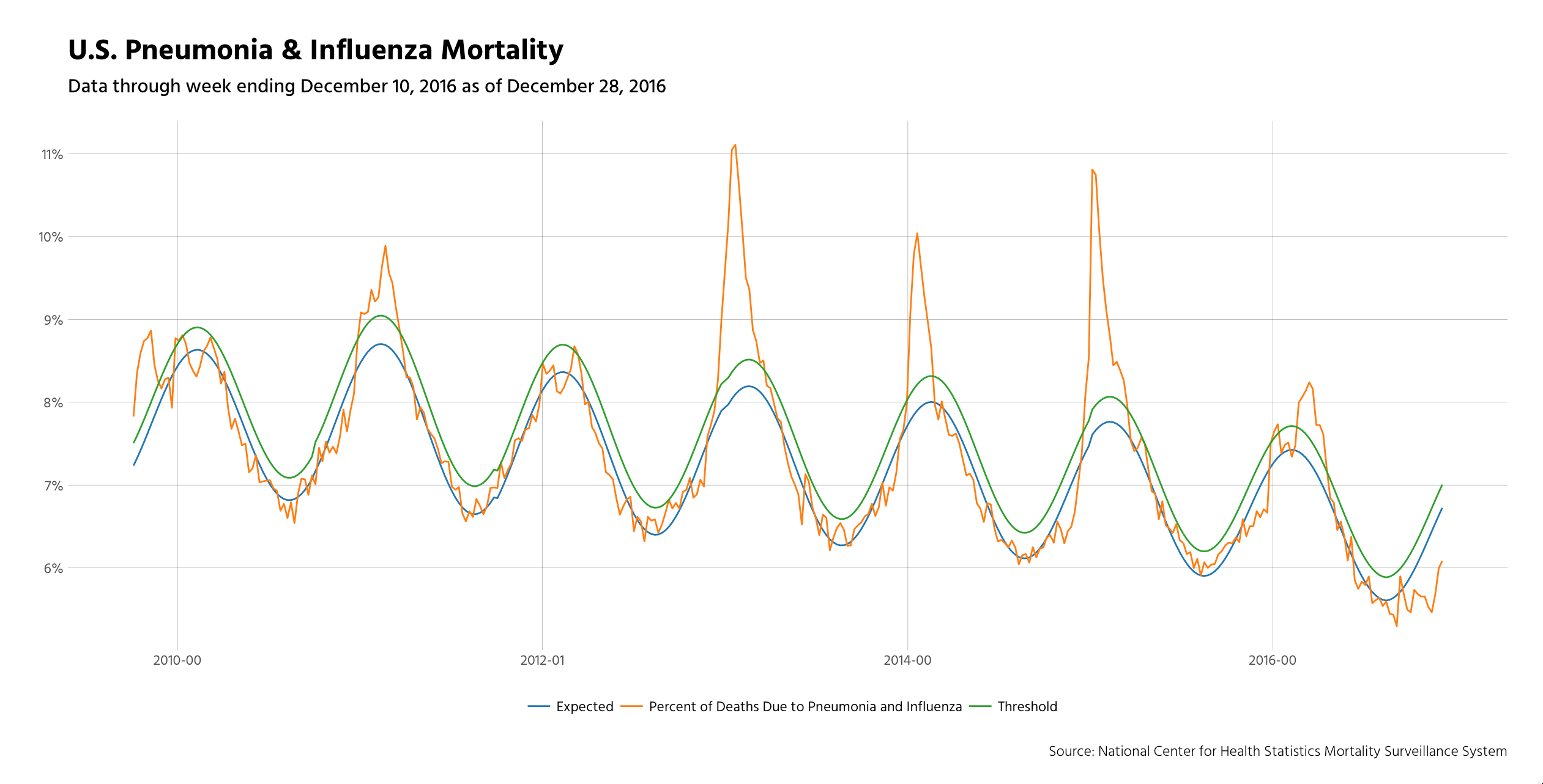 Removing Personal Bias From Flu Severity Estimation (a.k.a. Misery Loves Data)