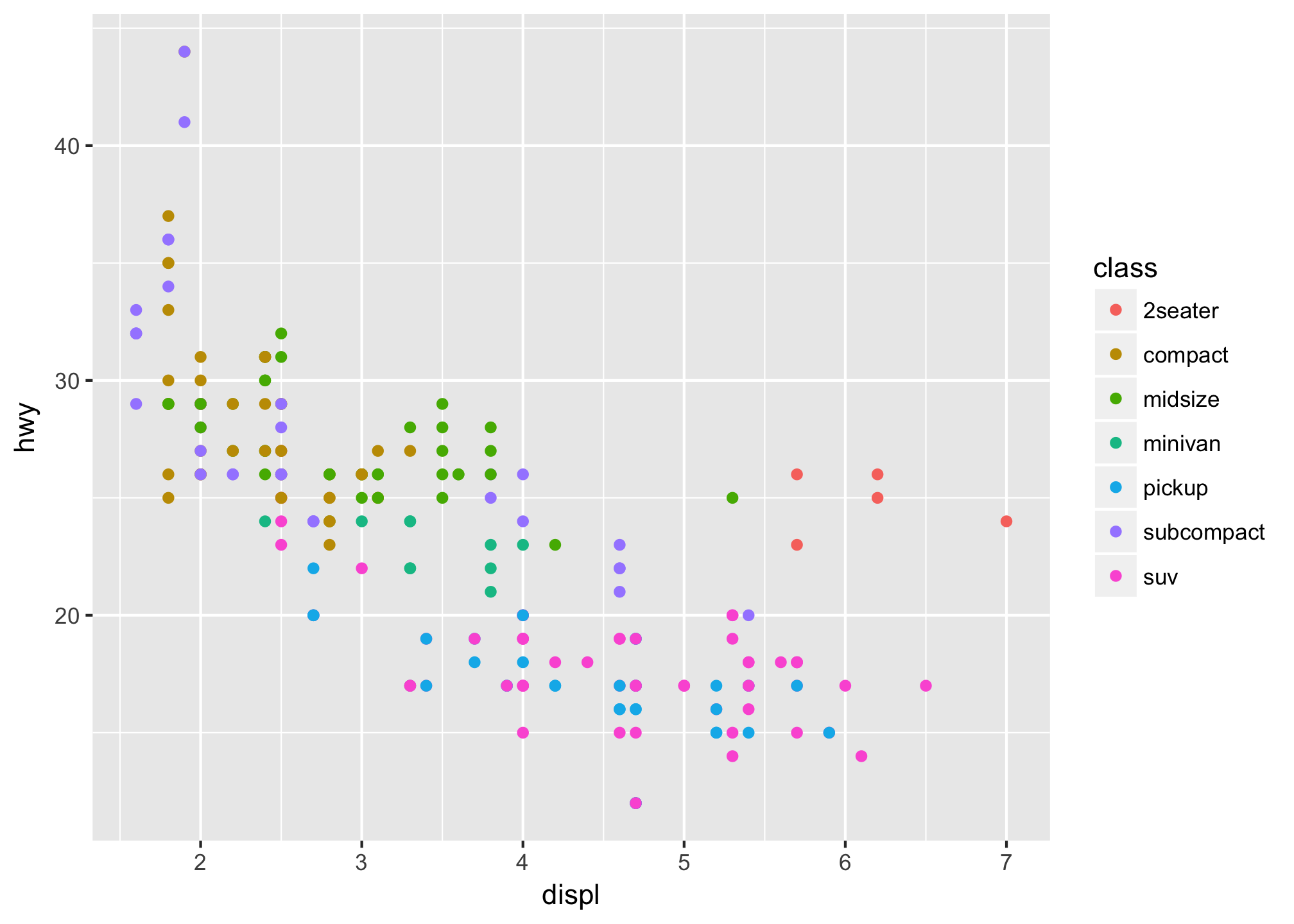 Creating ggplot2 Extensions