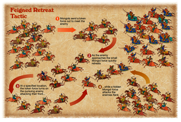 global research paper the military tactics of mongol essay