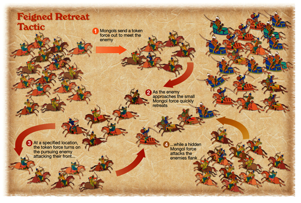 Military Conquest Genghis Khan